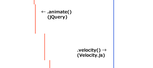 animate()とvelocity()の比較 サンプルの実行結果